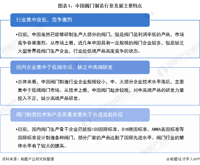 2020年中国阀门制造行业市场竞争格局分析 行业竞争激烈