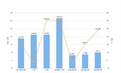 2020年1-5月江西省塑料制品产量及增长情况分析