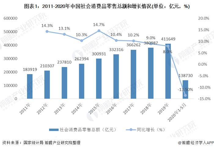 图表1:2011-2020年中国社会消费品零售总额和增长情况(单位:亿元,%)