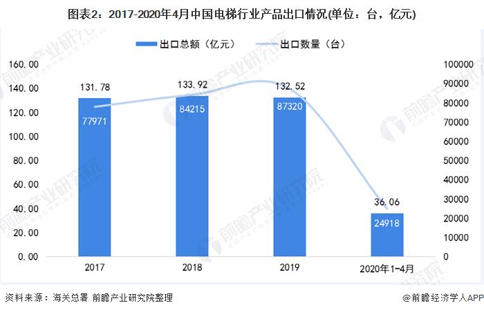 图表2:2017-2020年4月中国电梯行业产品出口情况(单位:台,亿元)