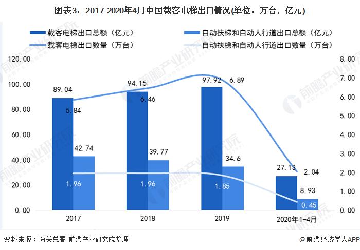 图表3:2017-2020年4月中国载客电梯而且出口情况(单位:万台,亿元)