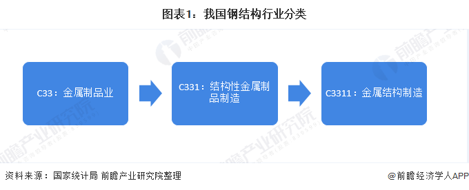 图表1:我国钢结构行业分类
