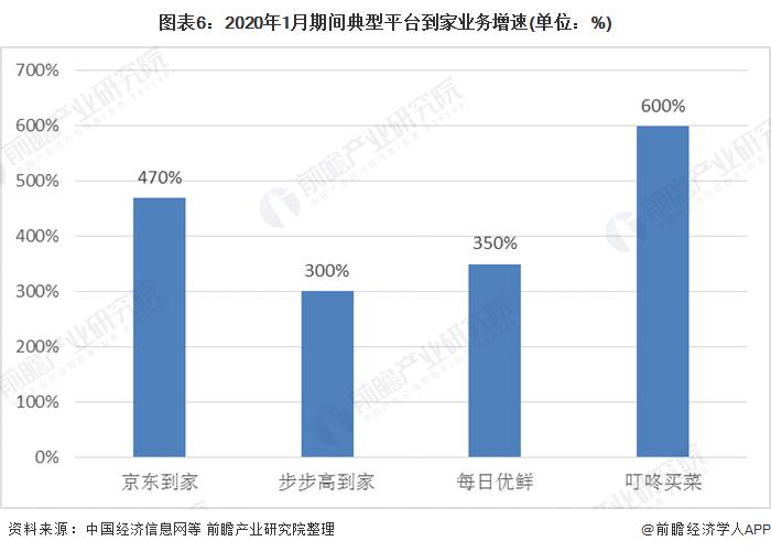 图表6:2020年1月期间典型平台到家业务增速(单位:%)