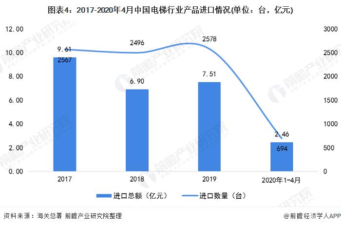 图表4:2017-2020年4月中国电梯行业产品进口情况(单位:台,亿元)