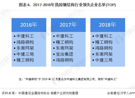 图表4:2017-2018年我国钢结构行业领先企业名单(TOP)