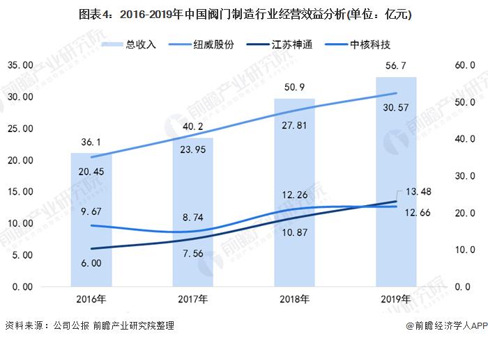 图表4:2016-2019年中国阀门制造行业经营效益分析(单位:亿元)
