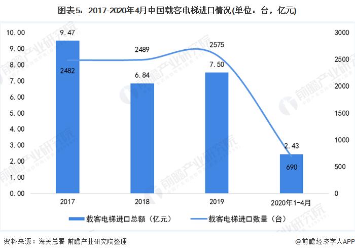 图表5:2017-2020年4月中国载客电梯进口情况(单位:台,亿元)