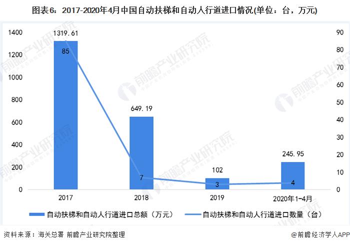 图表6:2017-2020年4月中国自动扶梯和自动人行道进口情况(单位:台,万元)