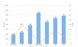 2020年1-5月我国<em>冰箱</em>出口量及金额增长情况分析