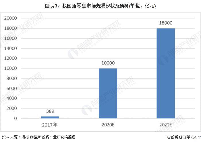 图表3:我国新零售市场规模现状及预测(单位:亿元)