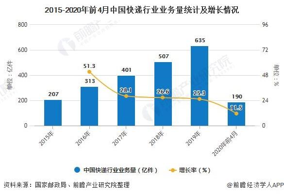 我国快递行业的发展现状和趋势分析  金华市快递业务量荣登第一
