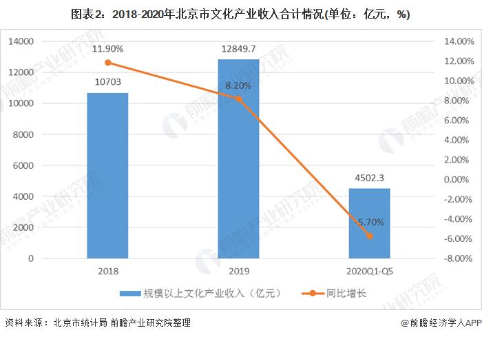 圖表2:2018-2020年北京市文化產業收入合計情況(單位:億元,%)