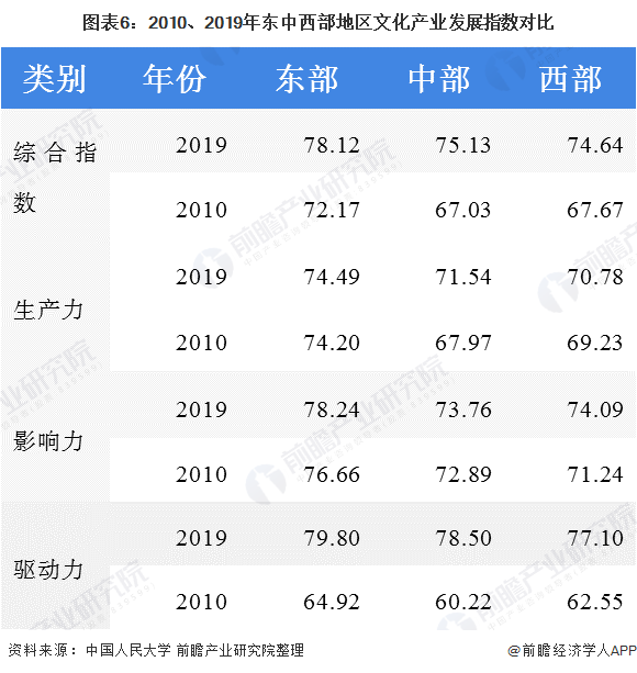 圖表6:2010、2019年東中西部地區文化產業發展指數對比