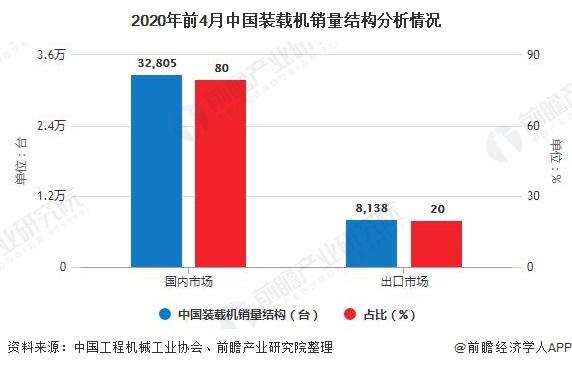 2020年前4月中国装载机销量结构分析情况