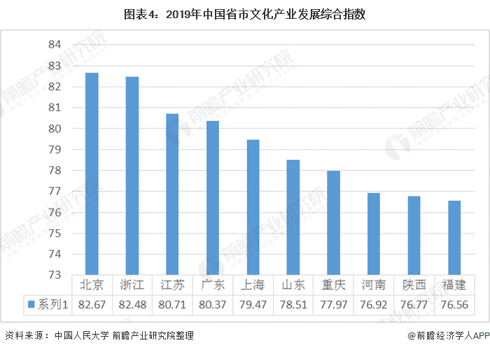 圖表4:2019年中國省市文化產業發展綜合指數