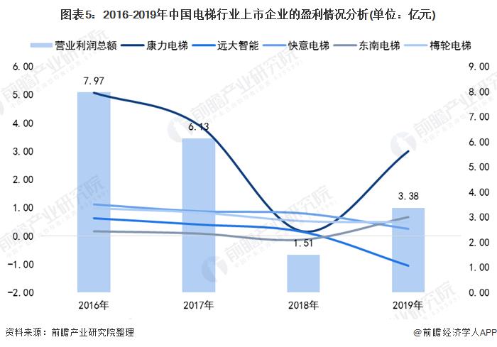 图表5:2016-2019年中国�z电梯行业上市企业的盈利情况分析(单位:亿元)
