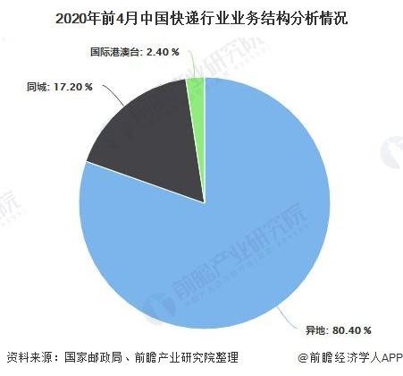 2020年前4月中国快递行业业务结构分析情况