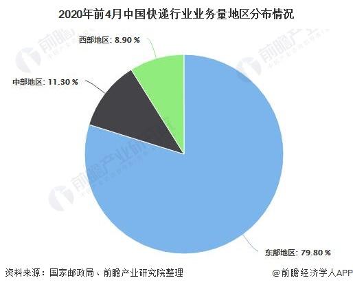 2020年前4月中国快递行业业务量地区分布情况