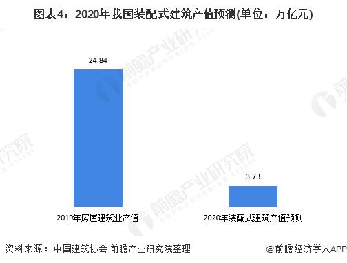 圖表4:2020年我國裝配式建築產值預測(單位:萬億元)