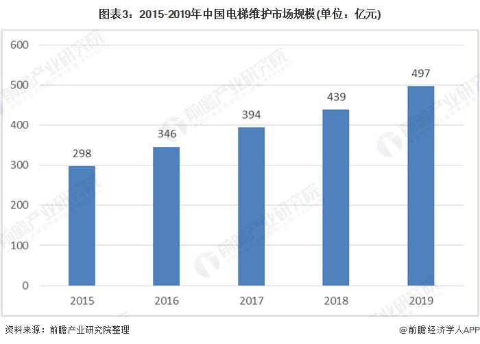 图表3:2015-2019年中国电梯维护市场规模(单位:亿元)