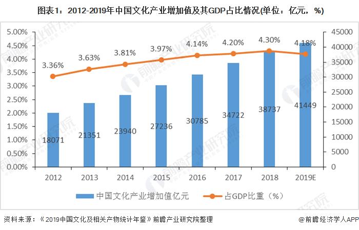 圖表1:2012-2019年中國文化產業增加值及其GDP占比情況(單位:億元,%)