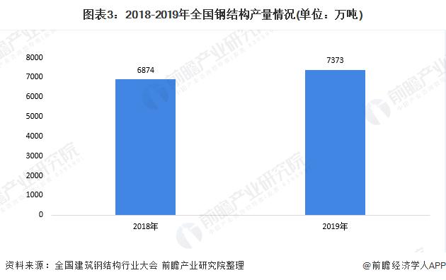 圖表3:2018-2019年全國鋼結構產量情況(單位:萬噸)