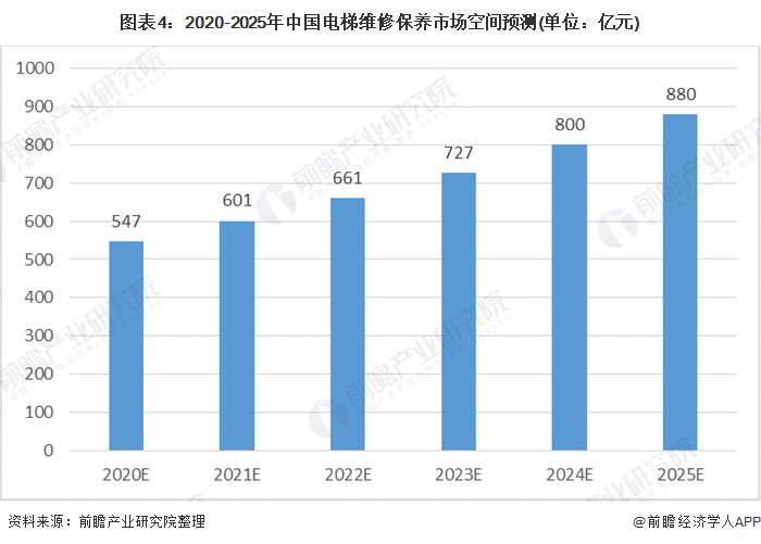 图表4:2020-2025年中国电梯维修保养市场空间预测(单位:亿元)