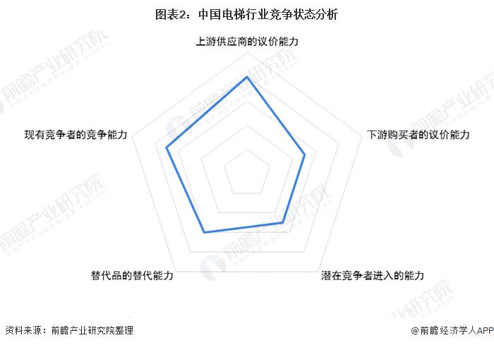 图表2:中国电梯行业竞争状态分析