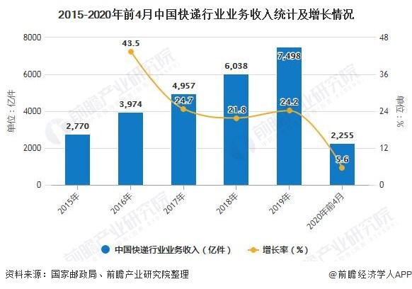 2015-2020年前4月中国快递行业业务收入统计及增长情况