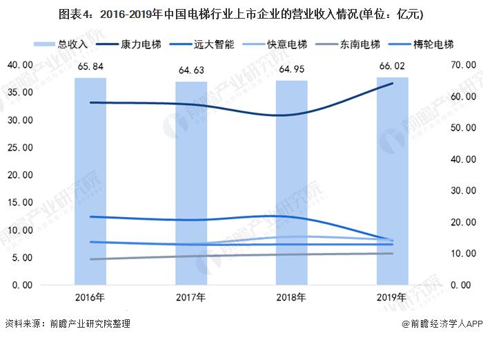 图表4:2016-2019年中国电梯行业上市企业的营业收入情况(单位:亿元)