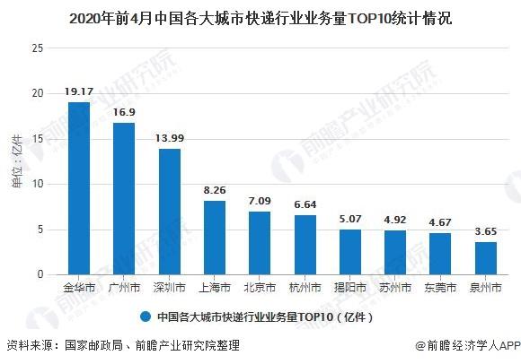 2020年前4月中国各大城市快递行业业务量TOP10统计情况