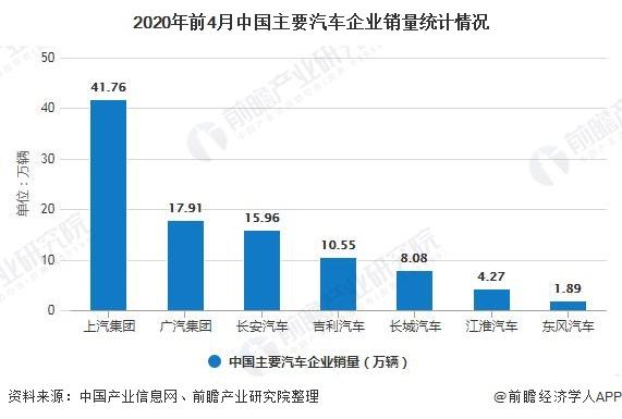 2020年前4月中国主要汽车企业销量统计情况