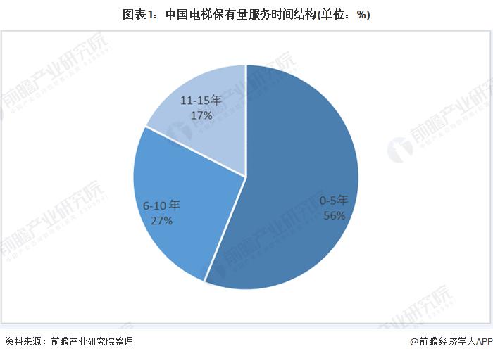 图表1:中国电梯保有量服务时间结构(单位:%)