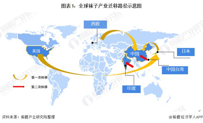 圖表1:全球襪子產業遷移路徑示意圖