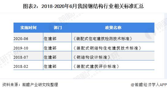 圖表2:2018-2020年6月我國鋼結構行業相關標準匯總