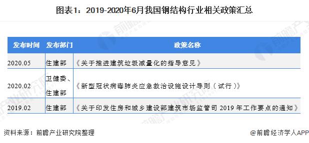 圖表1:2019-2020年6月我國鋼結構行業相關政策匯總