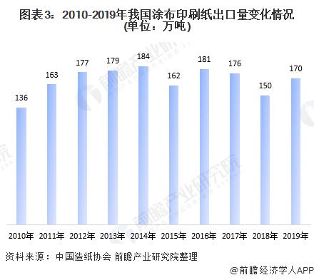 图表3:2010-2019年我国涂布印刷纸出口量变化情况(单位:万吨)