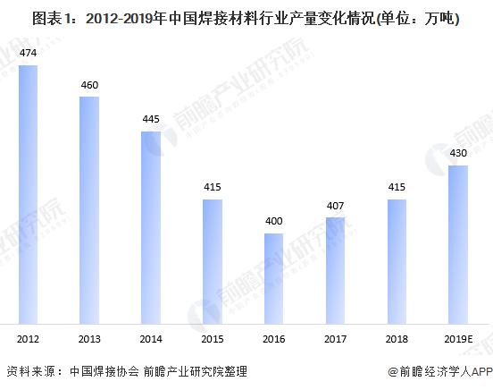 图表1:2012-2019年中国焊接材料行业产量变化情况(单位:万吨)