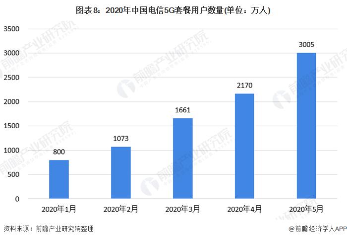 图表8:2020年中国电信5G套餐用户数量(单位:万人)