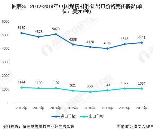 图表3:2012-2019年中国焊接材料进出口价格变化情况(单位:美元/吨)