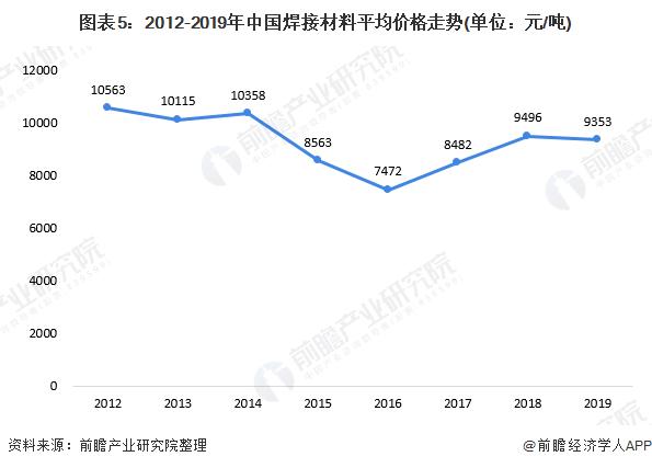 图表5:2012-2019年中国焊接材料平均价格走势(单位:元/吨)