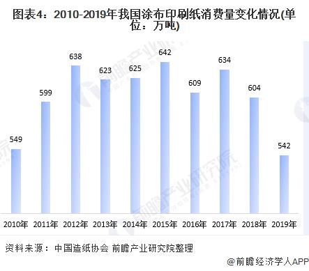 图表4:2010-2019年我国涂布印刷纸消费量变化情况(单位:万吨)