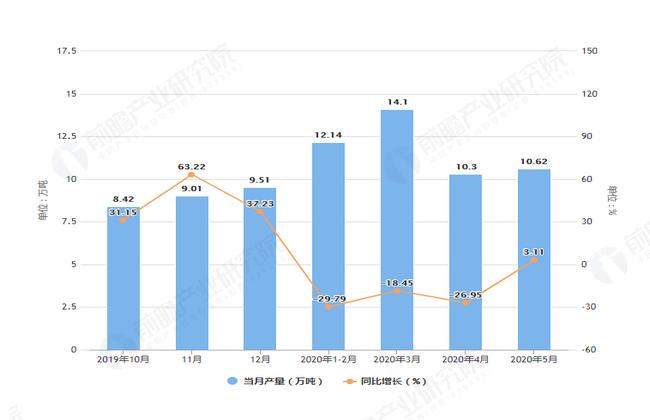 2020年5月前甘肃省饮料产量及增长情况图