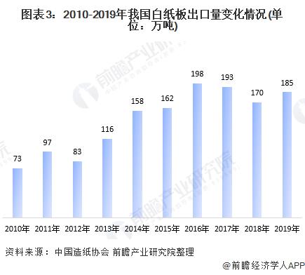 图表3:2010-2019年我国白纸板出口量变化情况(单位:万吨)