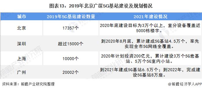 图表13:2019年北京广深5G基站建设及规划情况