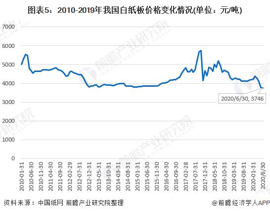 图表5:2010-2019年我国白纸板价格变化情况(单位:元/吨)