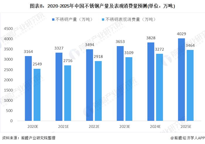 图表8:2020-2025年中国不锈钢产量及表观消费量预测(单位:万吨)