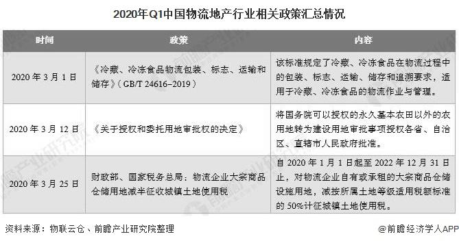 2020年Q1中国物流地产行业相关政策汇总情况