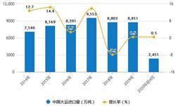 2020年1-4月中国大豆行业进口现状分析 累计<em>进口量</em>达到2451万吨