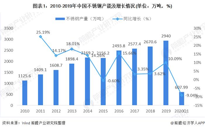 图表1:2010-2019年中国不锈钢产能及增长情况(单位:万吨,%)